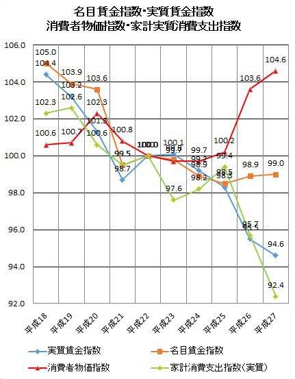 <アベノミクス3年間で, 1.物価が急上昇したのに(赤) 2.給料はそのまんまだったので(オレンジ) 3.物価を考慮した実質賃金が下がり(青) 4.消費が急激に冷え込んだ(緑)>  なるほど、わかりやすい。 https://t.co/0GrrFakRvv