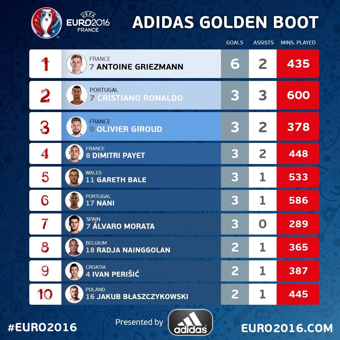 France, Portugal head for Euro 2016 final showdown (https://pbs.twimg.com/media/Cm7S6mYXgAEILif.jpg:large)
