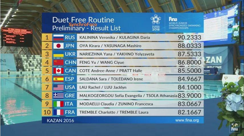 Campeonato del mundo junior 2016, Kazan, Rusia Cm7YWCTXgAAcNnP