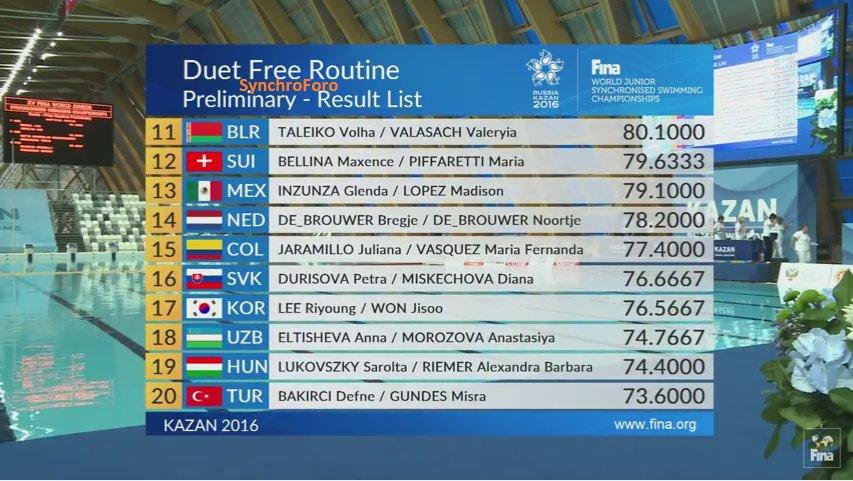 Campeonato del mundo junior 2016, Kazan, Rusia Cm7YYBLWgAA2jAg