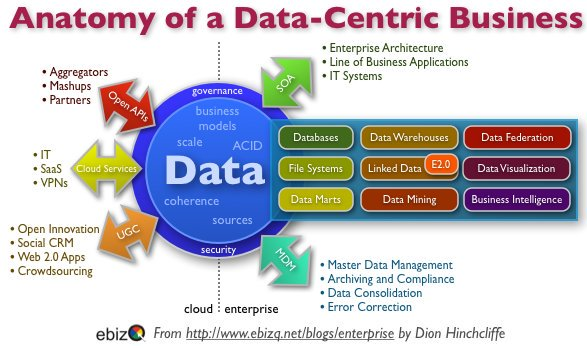 How Is Data-Centricity Impacting The Marketing Organization? Part 1