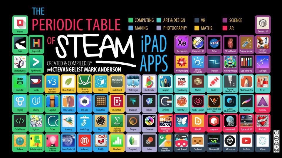 Mark anderson on twitter today my new periodic table of steam my new periodic table of steam apps httpst2pnbg8mx1o edtech stem 1to1techat cc lancslassrach urtaz Gallery