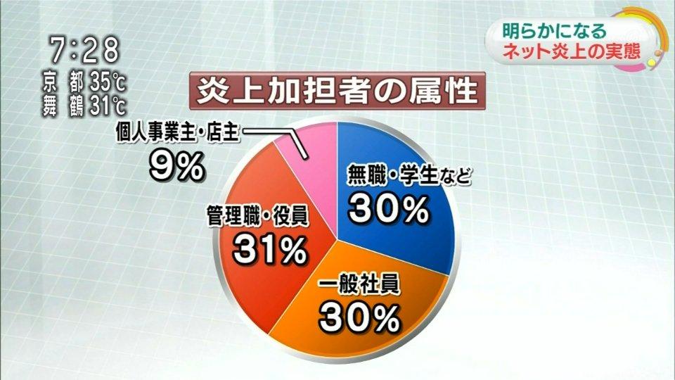 NHK「ネットで炎上させているのは、ニートや無職ではなく、実は管理職や役員の方が多いんです!」