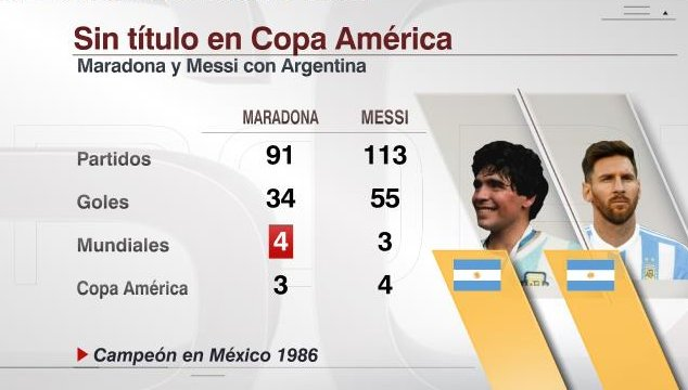 Estadisticas Maradona Messi