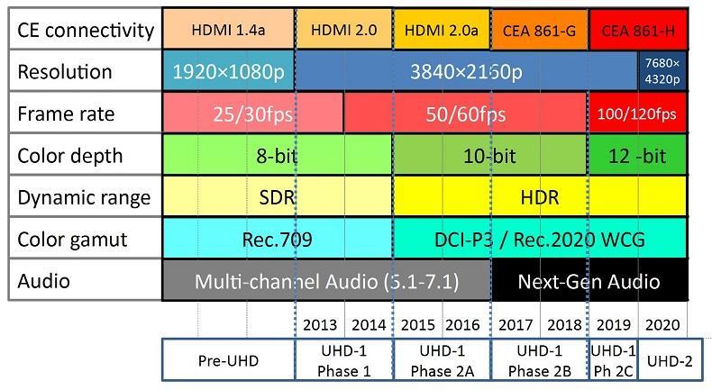 Ultra HD 4k news on Twitter: