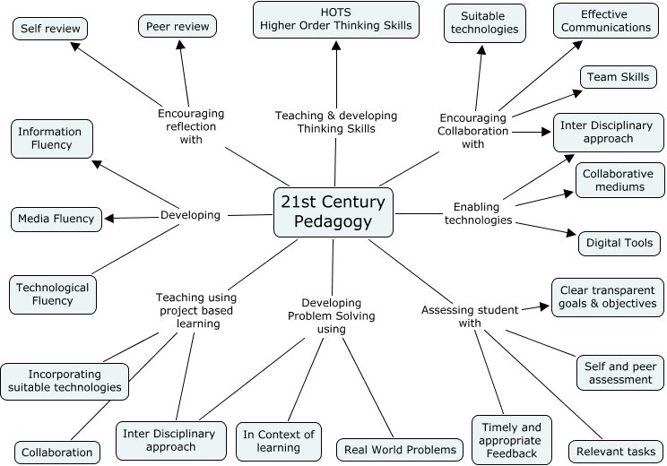 via @TeachThoughtPD: A Diagram Of 21st Century Pedagogy - https://t.co/DQFvLxabbj https://t.co/ucVh6Y9ObV #BeforeYouLMS #OU2Canvas