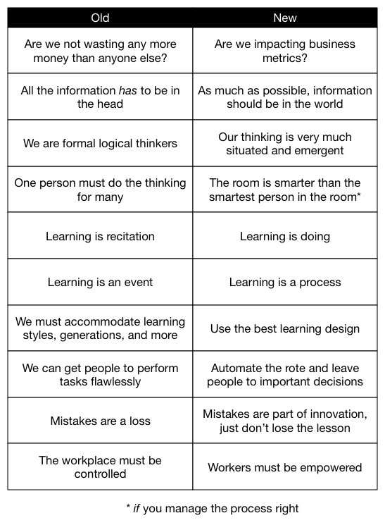 Very clear comparison between old and new L&D perspectives from @Quinnovator: https://t.co/Sc6JD3pTOg https://t.co/hgMIg3roWT