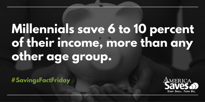 Millennials save more of paycheck than any other age group: https://t.co/ufkVemSU3u #SavingsFactFriday https://t.co/gKjomaC9dG