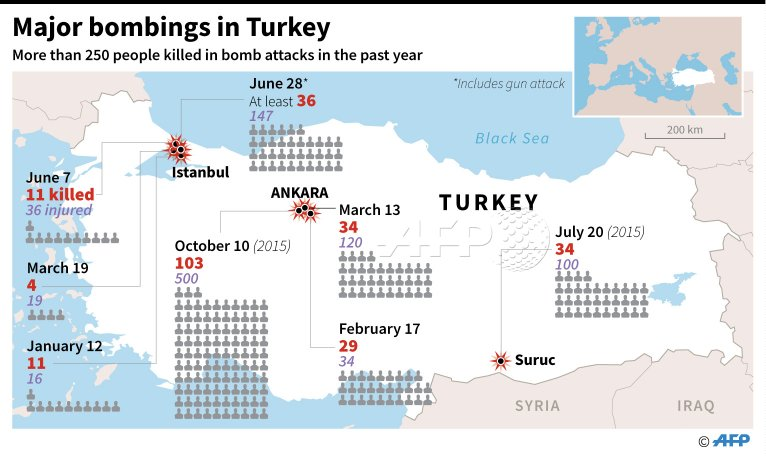 INFOGRAPHIC: Major bombings in #Turkey over the last year. - @AFP