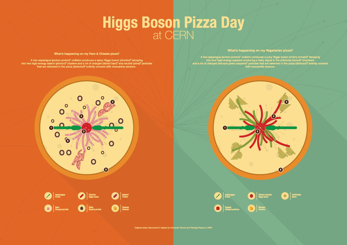 This so beautifully nerdy. I can't wait to taste the four muons! https://t.co/W1BS4brNN8 via @CERN #HiggsPizza https://t.co/DYZNsEoDbc
