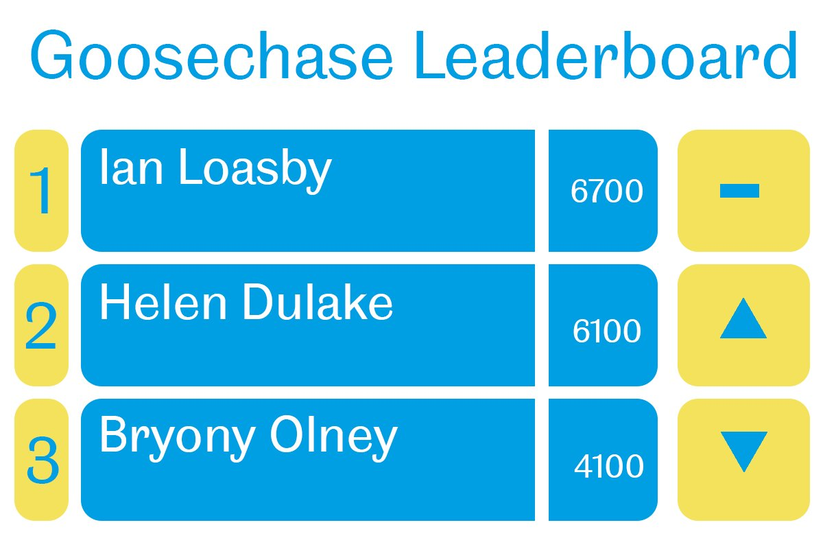 Goosechase Day2 @ianloasby still at the top with @HJDulake hot on his heels and @bryonyolney not far behind #telfest https://t.co/5B9MhFaad2