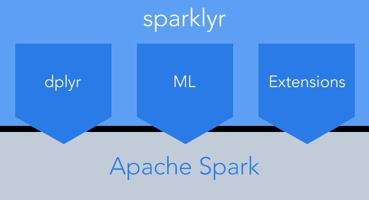 sparklyr — R interface for Apache Spark