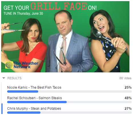 .@RachelSchoutsen blazing ahead in our Facebook Poll! Who's got the winning #BBQ dish? VOTE https://t.co/5tiUiqJReF