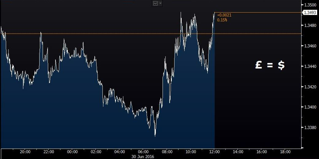 Pound rises as Boris Johnson confirms he won't run for Conservative leader - latest reaction https://t.co/64SID8b5K2 https://t.co/HOjn4SB9iD