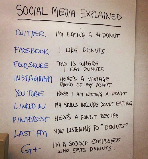 In case you need to brush up on your social media...and donut eating. We love donuts. #SocialMediaDay #donuts https://t.co/HVIsv65cXm