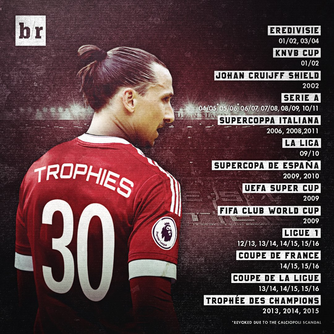 ibrahimovic statistics and trophies won in his career in sweden,Italy,France and Sapin