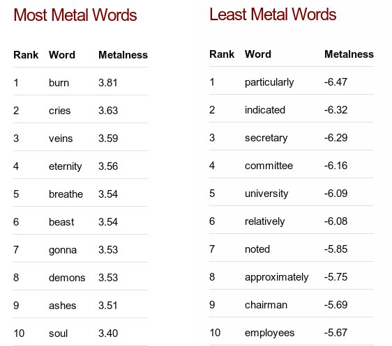 here are the most and least metal words (according to this NLP analysis on lyrics corpus https://t.co/tHT6fgdM0g) https://t.co/c7lILHnAG6