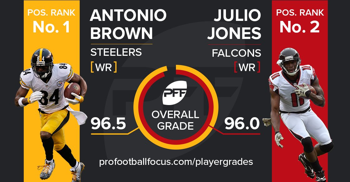 Pff On Twitter Antonio Brown Edged Out Julio Jones For The