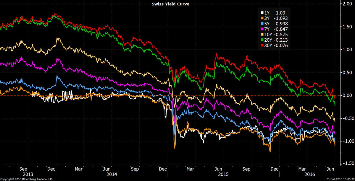 The entire Swiss Yield Curve is Negative: https://t.co/sFwFewe5S9