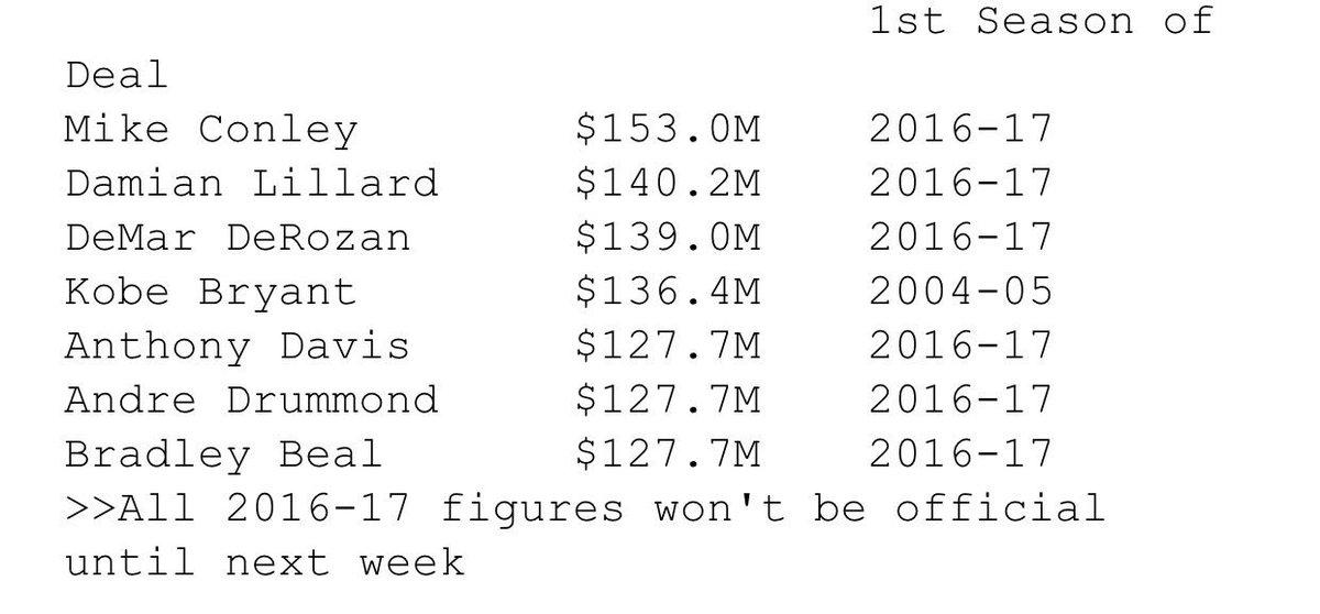 Largest contracts in NBA history (via @ESPNStatsInfo): https://t.co/lXx7G9eK6q