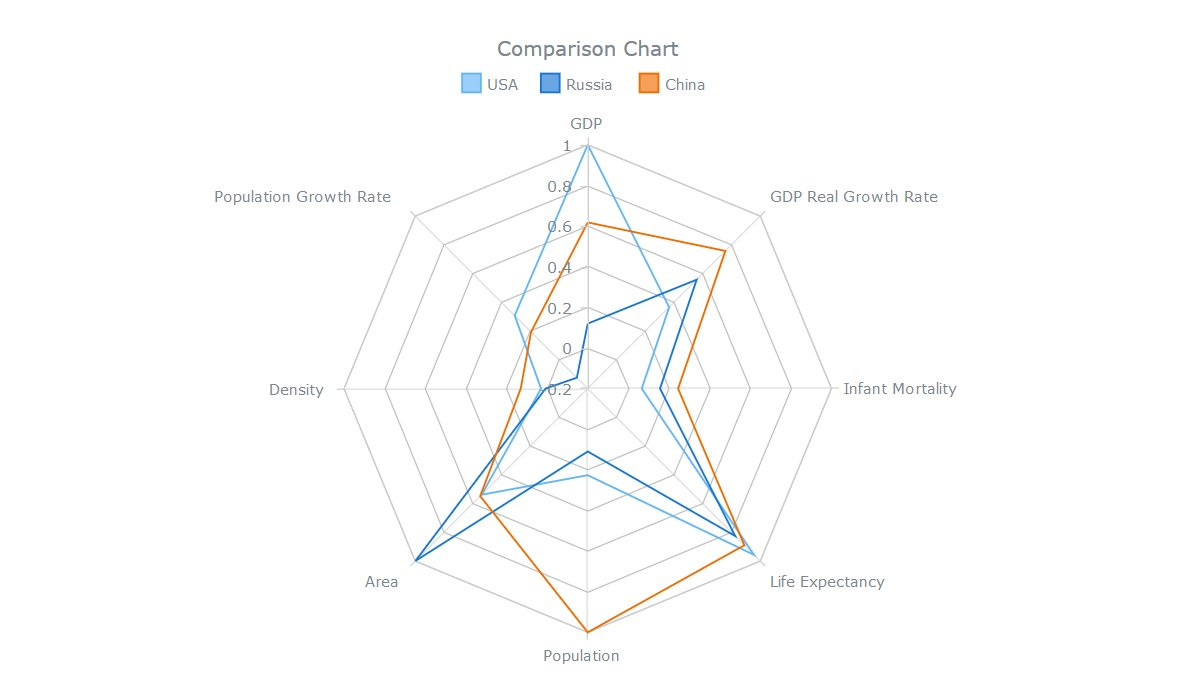Anychart On Twitter Interactive Html5 Radarchart By Anychart