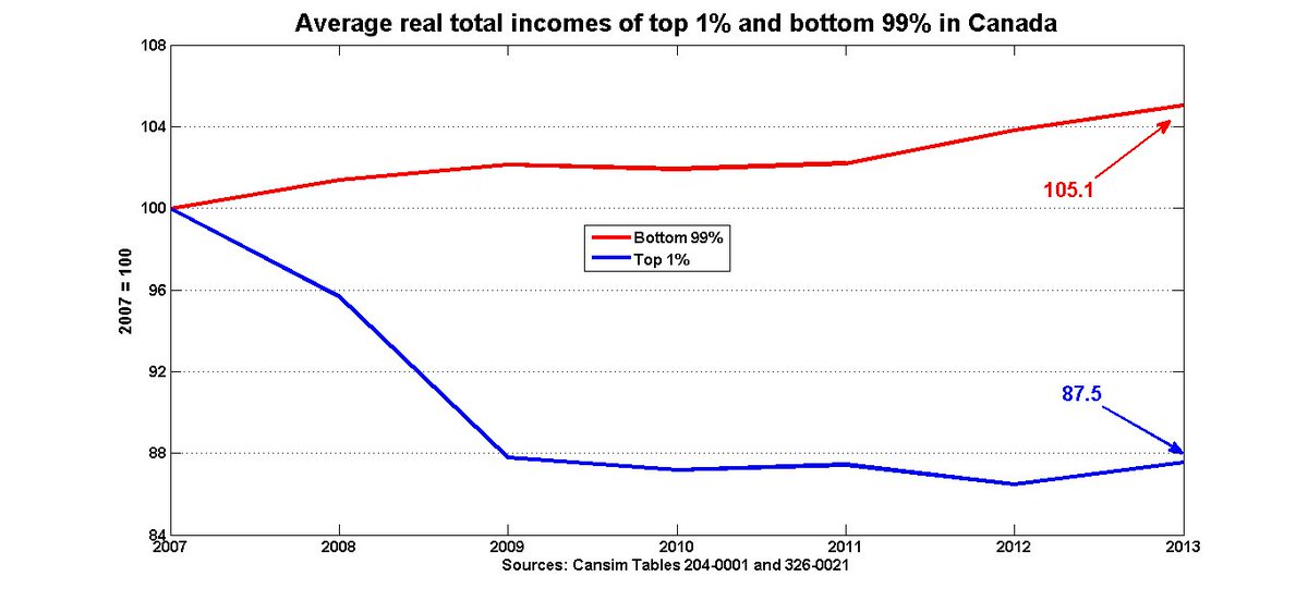 Canadian top 1% bore entire brunt of income loss during recession; bottom 99% improved. https://t.co/Lw8SNGbJNs