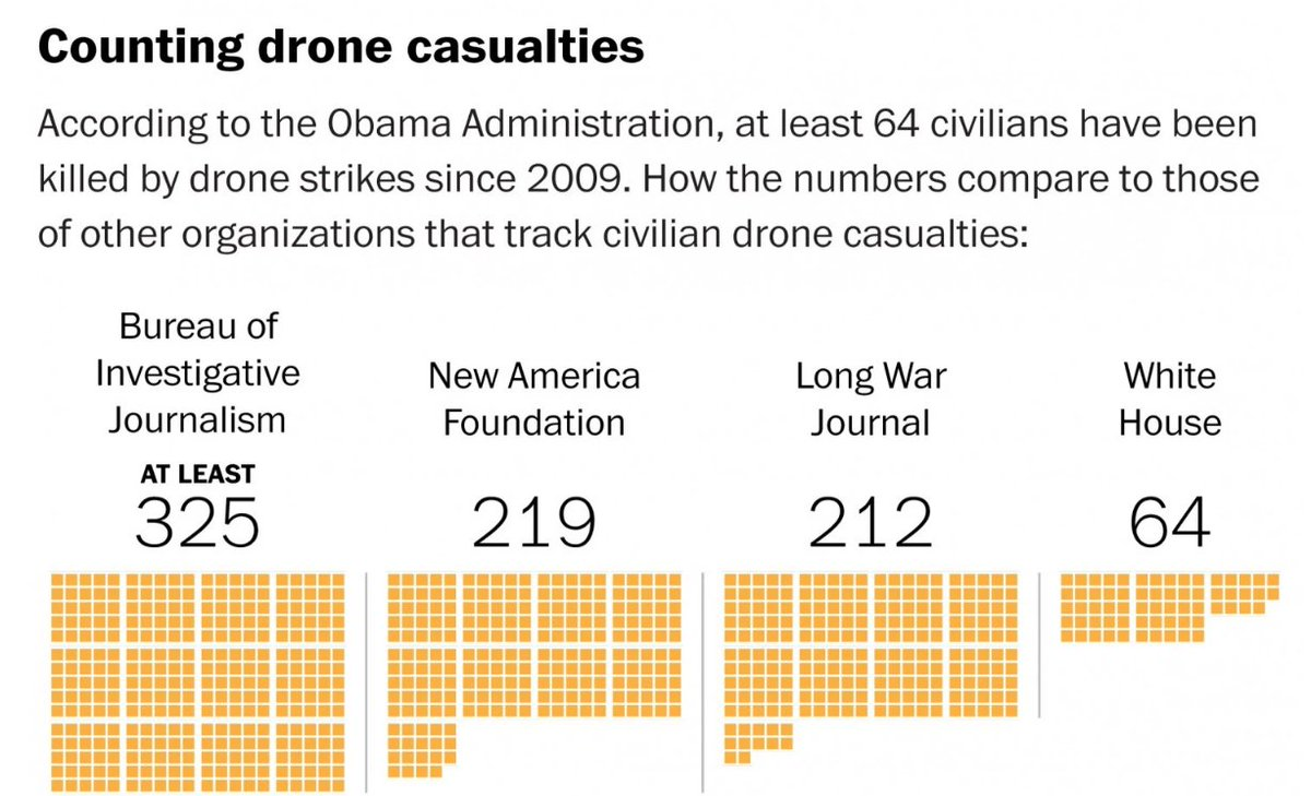 "The White House's number of ""at least 64"" civilians killed by drones is so implausible that it's kind of offensive https://t.co/ltFBM5YfeZ"