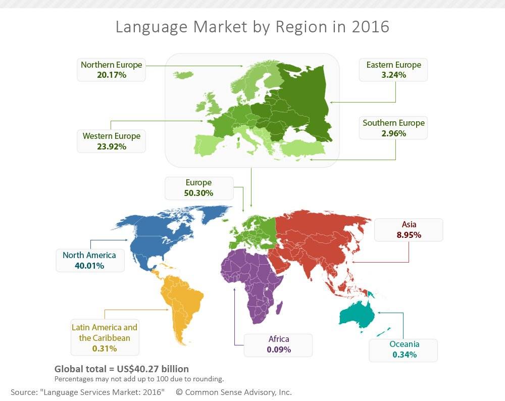 Global market for language services and technology to surpass US$40B in 2016 https://t.co/oYLeaaHFZP https://t.co/rx6tro57Lu