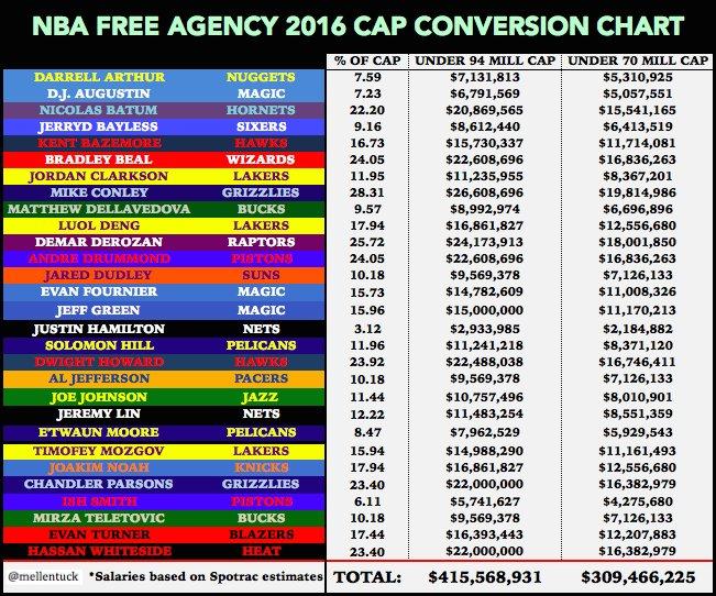 Player Salary Conversion Chart Message Board Basketball Forum