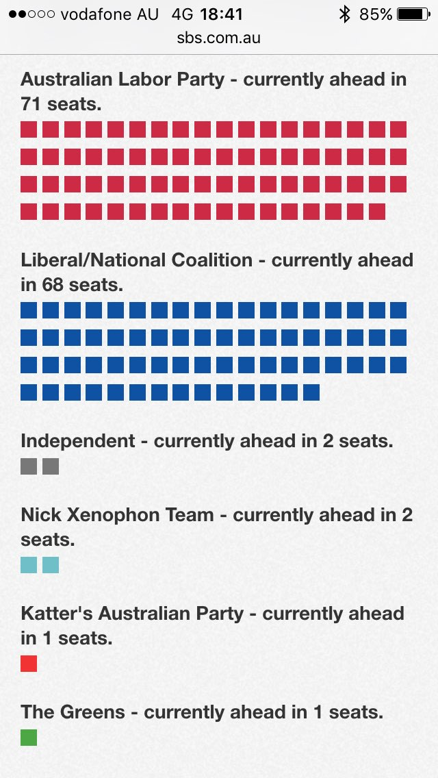 Latest update from @AusElectoralCom looks pretty interesting! #ausvotes https://t.co/1hVrwmQfwx