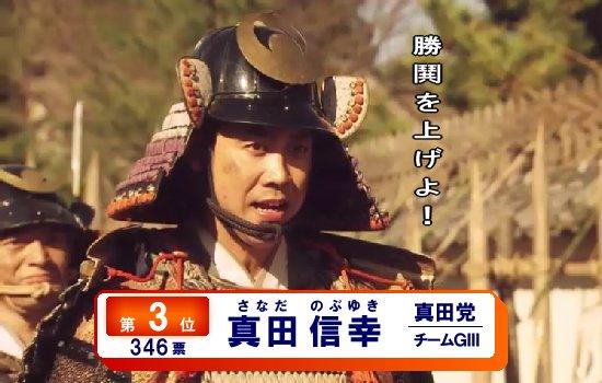 皆様応援有難うございました! めでたく3位となりました!! #真田丸総選挙 https://t.co/fZBuyc2TKx