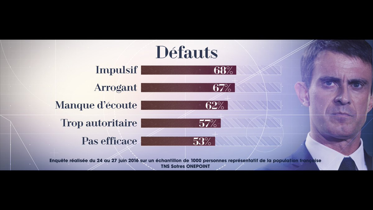 Pour les Français, voici les principaux défauts de Manuel Valls. #ViePolitique https://t.co/aY8EIR902Y