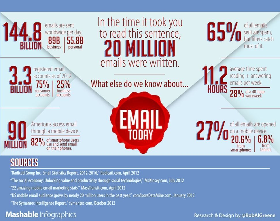 Email Addiction: Why Some Companies Are Banning Emails