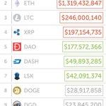 Image for the Tweet beginning: ビットコインはついに1兆円産業になってきました! と言われてもよくわからないと思いますが一言で言って「革命」が起こっていると言ってもいいでしょう。