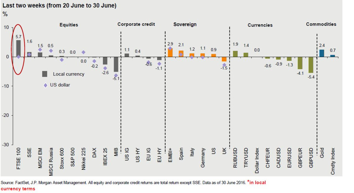 The FTSE 100 has been the best performing asset over #Brexit, the pound the worst. H/T @jpmorgan: https://t.co/yrBHAbwiU5