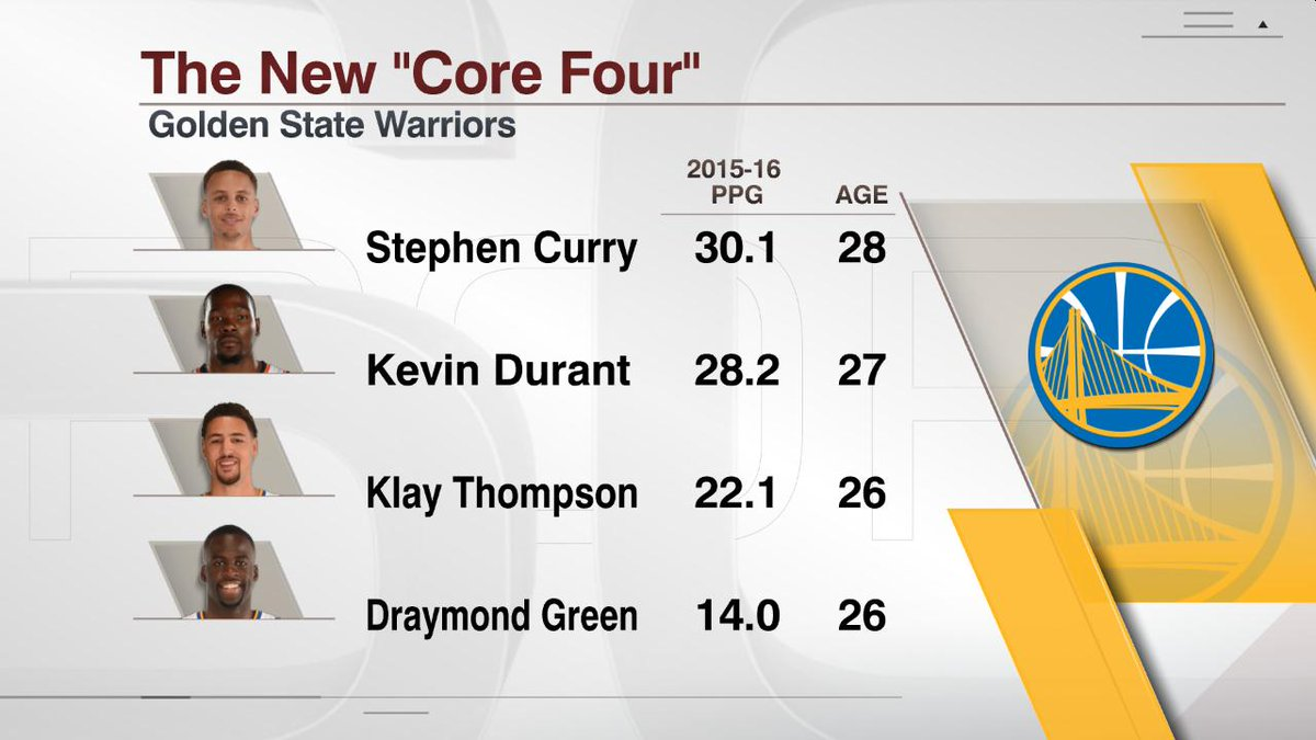 Kevin Durant joins the Warriors, giving them four 2016 All-Stars under 30. https://t.co/IdcKsbyIS9