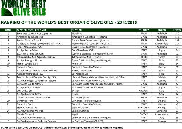 Ganamos el 5º @wbestoliveoils organic y...