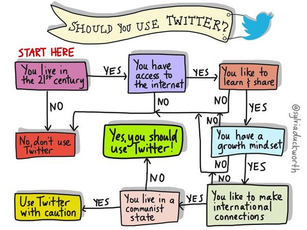 Should you use Twitter? In honor of #HIT100 #HIT99 -- #hitsm #HealthIT (via @insightspedia) https://t.co/MBxEIaHIft
