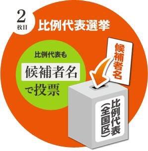 選挙区では野党統一候補を、比例区では青木愛と候補者名を書いて下さい。生活の党の得票と青木愛の個人得票と両方にカウントされます。間違え無い様にしましょう。 https://t.co/DzJprTqijd