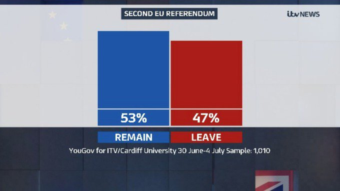 Exclusive poll for ITV Wales shows Welsh voters now support EU membership https://t.co/oazZQrXnEO https://t.co/qUsAemLBsS