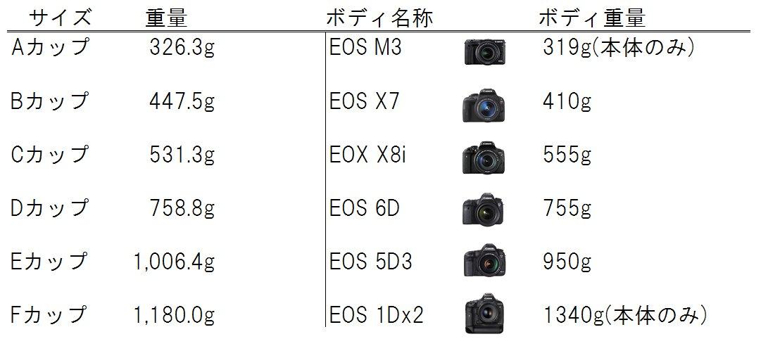 おっぱいの重量が話題になっていますが、こちらはキヤノンのカメラボディをおっぱいに例えて比較した表になります。ご査収ください https://t.co/5snq47fRXs