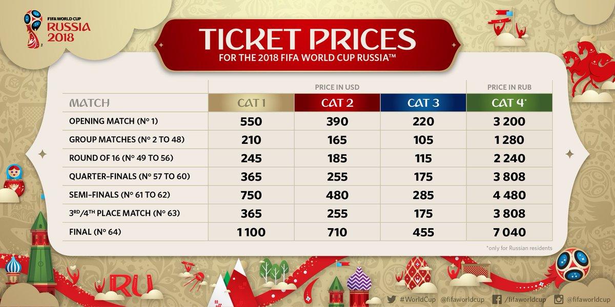 Ticketpreise WM 2018 (Quelle: twitter.com/FIFAWorldCup)
