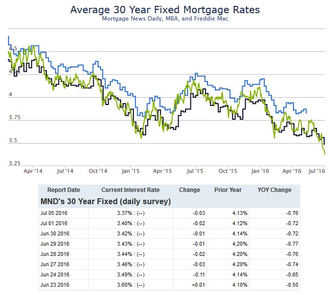 Mortgage rates dropped noticeably today, bringing quite a few lenders down to 3.25% ... https://t.co/AZx20prTKJ https://t.co/h5ACC6kEWM