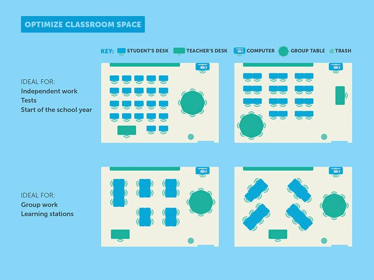The Science Of Classroom Design (Graphic) https://t.co/1J0TfDYGvo https://t.co/tMU5q9vHlS