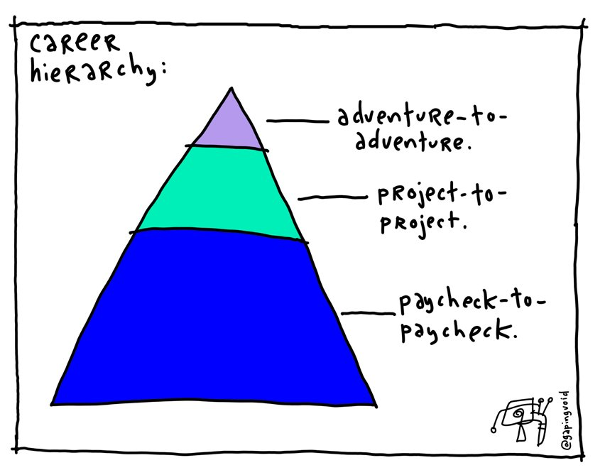 It's tough to achieve, but this is the aspiration, no? The new career hierarchy from @hughcards: https://t.co/2FteswwsF1