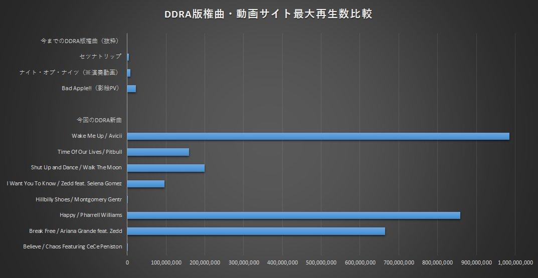 今回DDRAに追加される洋楽曲の動画再生数をbad appleとかと比較するとこうなる https://t.co/z0uvHJTQYl