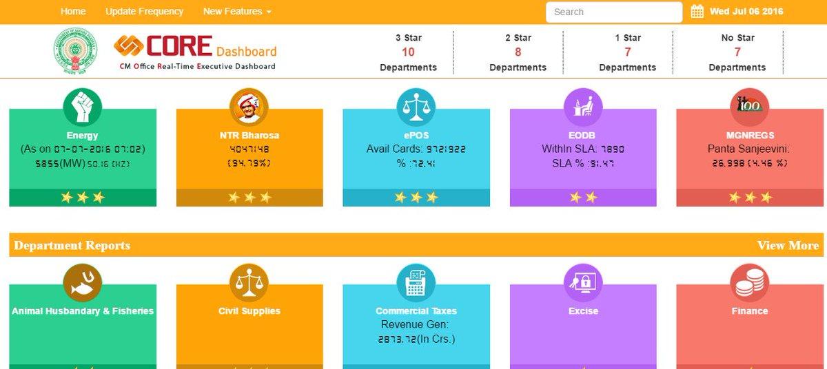 Image result for andhra pradesh core dashboard
