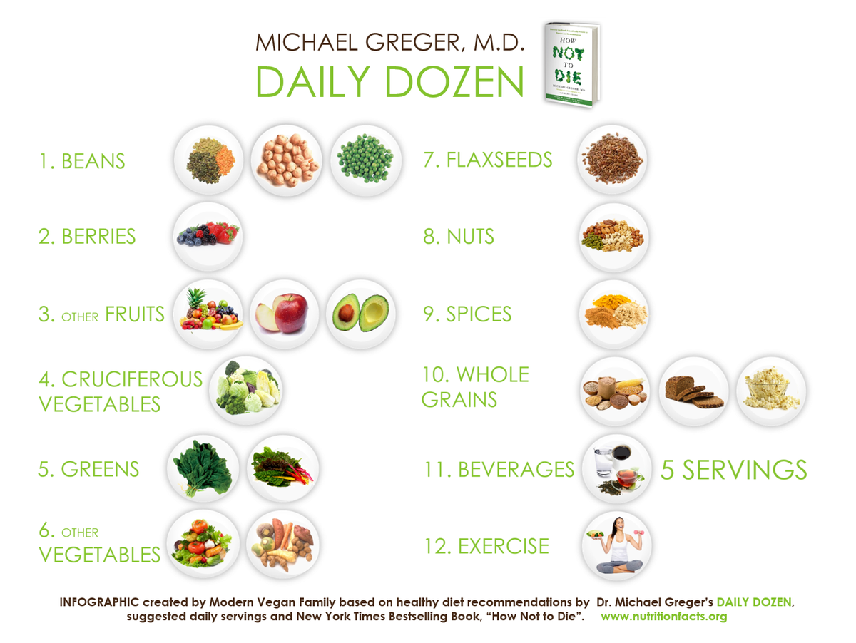"""Dr. Michael Greger's Daily Dozen"" infographic by Modern Vegan Family"