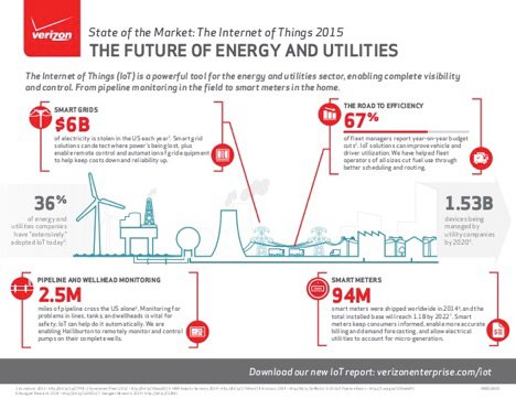 MIT: The 'Internet Of Things' Could Save Coal Power