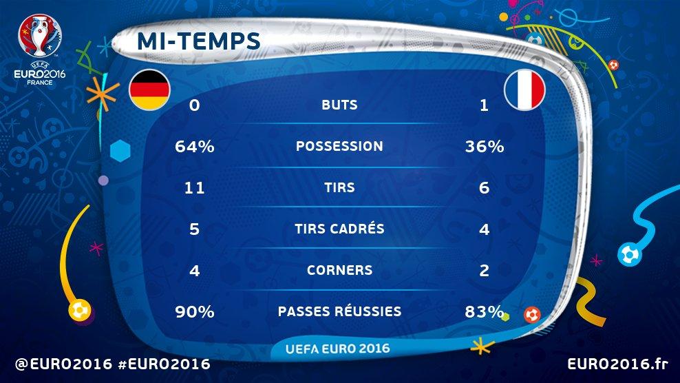 [Euro 2016] Demi‐finales CmyXEMfXgAAiQYG